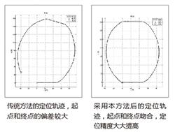 核心定位算法-250.jpg